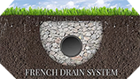 French Drain system png